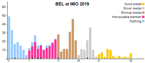BEL at IMO 2019