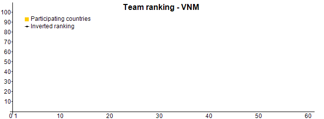 Team ranking - VNM